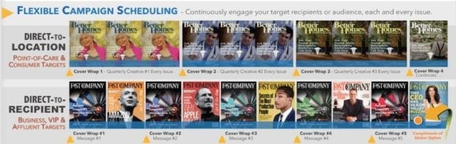 b2b magazine, Why F500 Marketing & Sales Use B2B Magazine Cover Wrap Campaigns –It's simple., Audience Innovation®