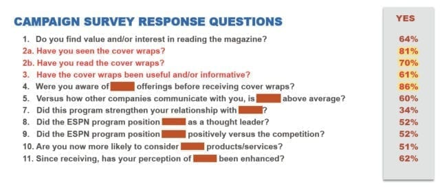 magazine cover wrap, Four B2B-Targeted Examples of Hyper-Targeted Responses for Magazine Cover Wrap Campaigns, Audience Innovation®