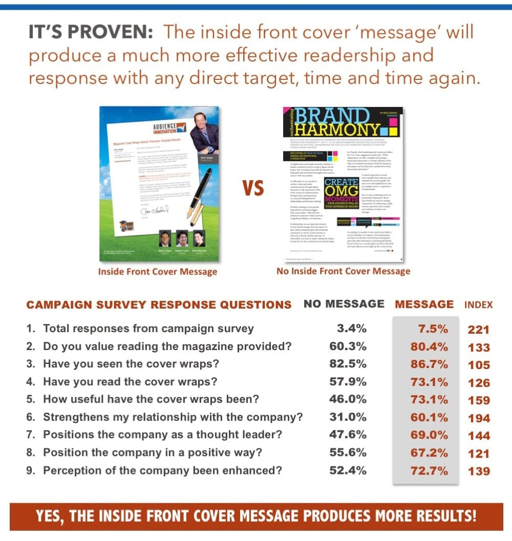 magazine cover wrap marketing – creative, design & messaging