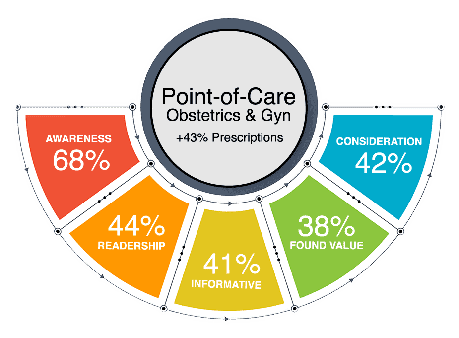 point-of-care, Audience Innovation® – POINT-of-CARE Pharma, Medical & Healthcare, Audience Innovation®
